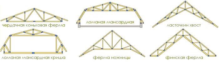 крыши по системе mitek