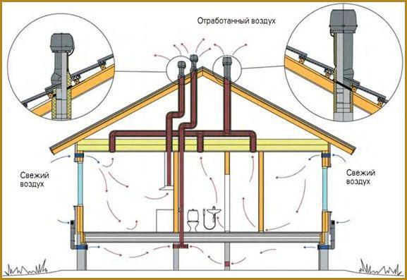 система вентиляции дома из сип панелей