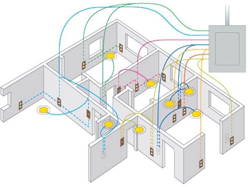 электропроводка в доме из сип панелей